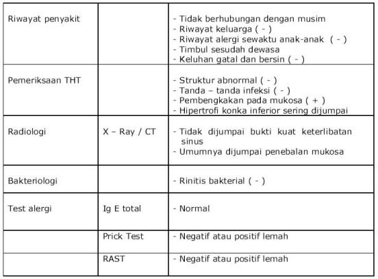 Ciri rinitis vasomotor